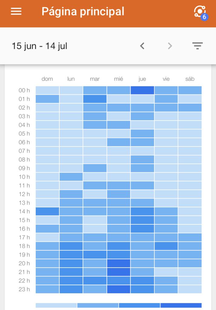 ¿Cuándo actualizar mi web? Mapa de calor J&L Web y comunicación